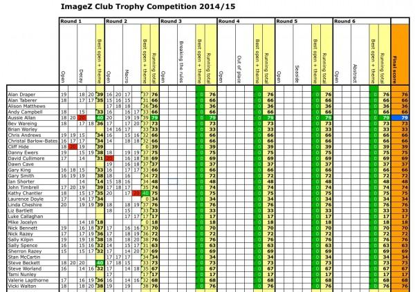 ImageZ Club Challenge 2014/15 Round 2 results