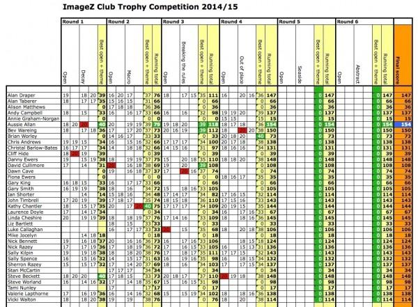 ImageZ Club Challenge 2014/15 Round 4 results