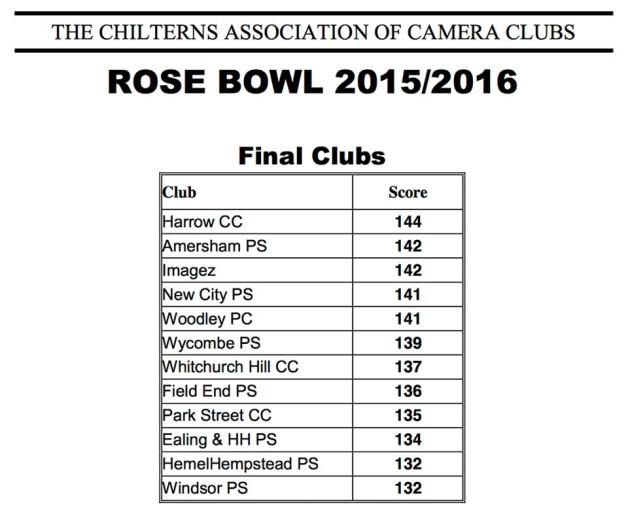ImageZ scores best ever CACC Rosebowl result