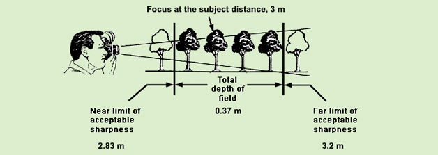 Depth of field – why do you often use f/8 or more in a studio?