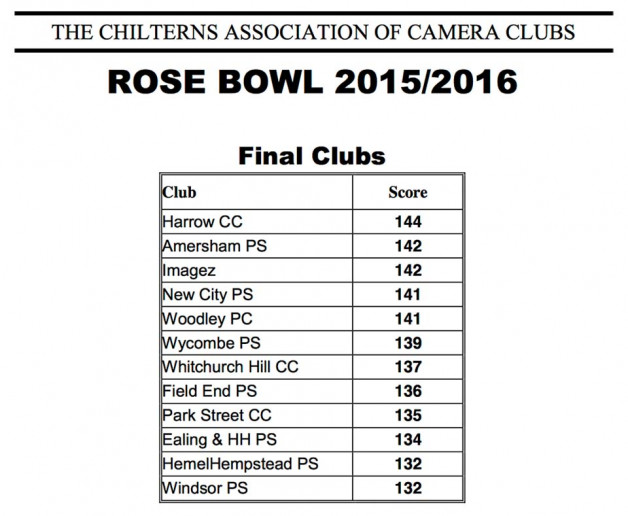 CACC Rosebowl 2015/16 Final Result